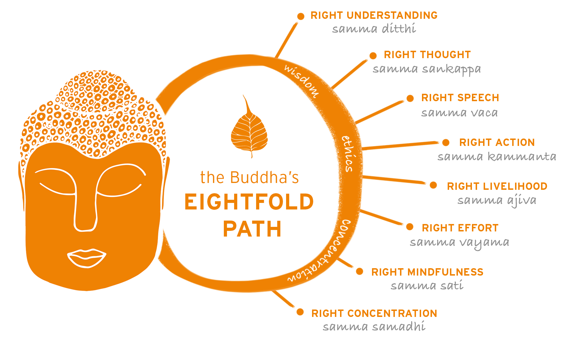 Mindfulness of the Buddha